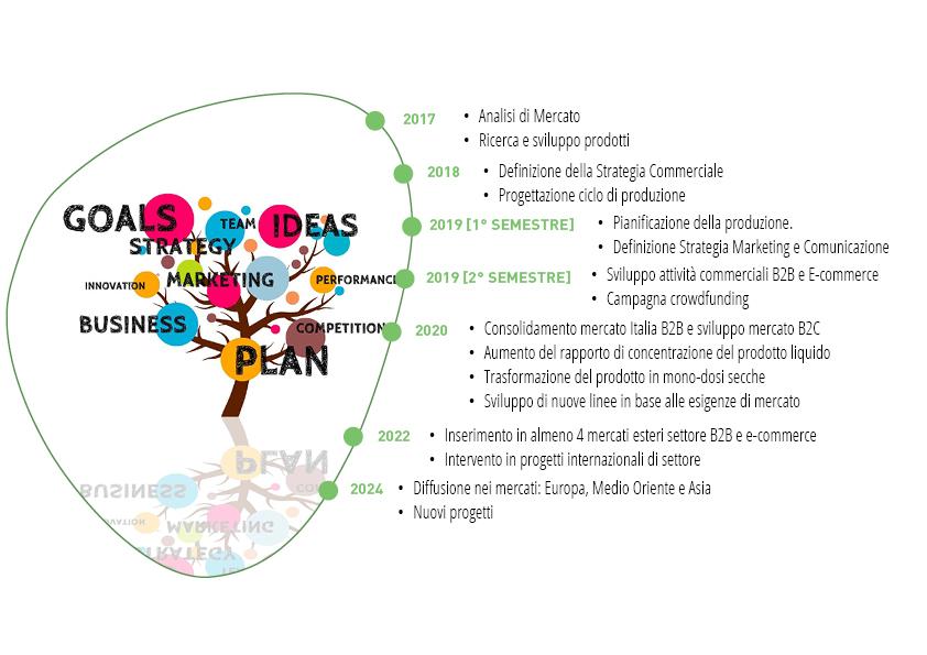 CrowdinvestItalia-Equitycrowdfunding-EcobioSolutions-road-map.jpg