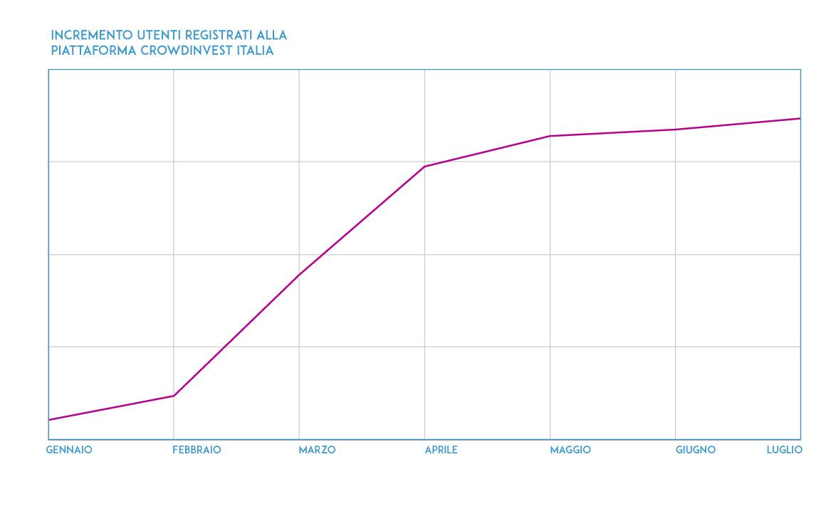 Incremento utenti registrati alla piattaforma CrowdInvest Italia